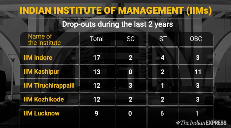 IIT drop out, IIM drop out, iit iim admissions, HRD minister ramesh pokhriyal, human resource development, college admissions, education news