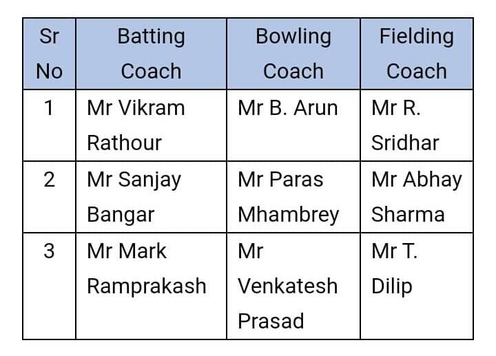 Vikram Rathour replaces Bangar as batting coach, Arun, Sridhar retained