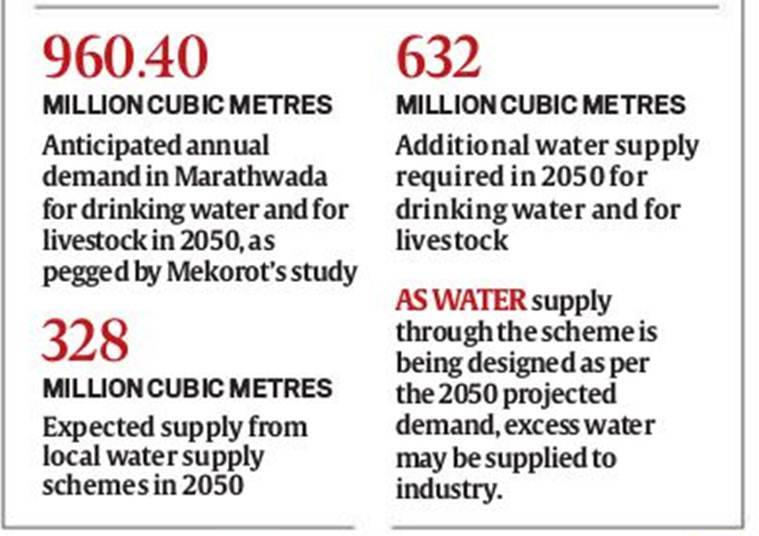 Maharashtra: In Marathwada, govt plans Rs 16,000-crore grid for piped water