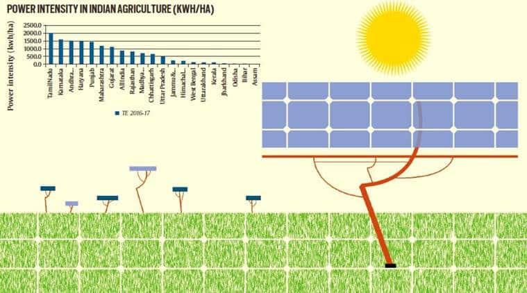 farm income, rural income, farm loan, farm distress, farming in india, National Statistical Office, solar eenrgy, agriculture income, indian farmers, farm distress, solar panels farmers, indian express