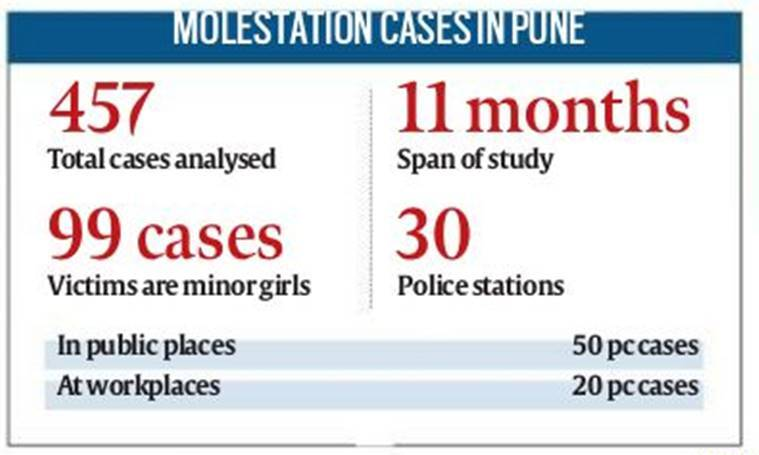 pune molestation cases, minor girls molestation case, pune city police, pune news