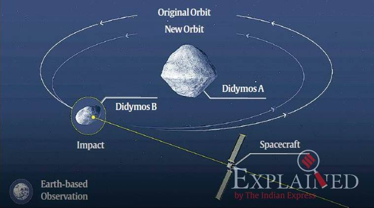 "Mission profile of NASA's DART mission which aims to deflect Didymos B — the ""moonlet"" of the Didymos asteroid system"