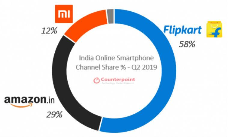 Counterpoint Research Market Monitor Q2 2019, Counterpoint Research, q2 smartphone shipments, april-june smartphone shipments, xiaomi, realme, samsung