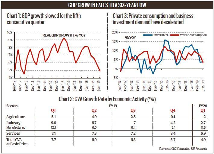 Explained: How to read GDP data | Explained News, The Indian