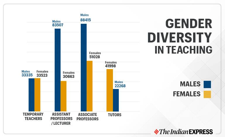 India has over 2 lakh fewer female teachers than males