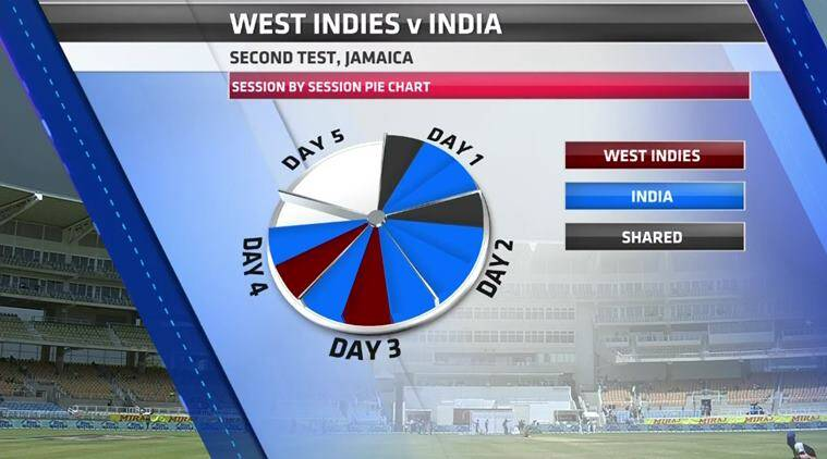 india vs west indies, ind vs wi, india vs west indies result, india win series vs west indies, jasprit bumrah, cricket news