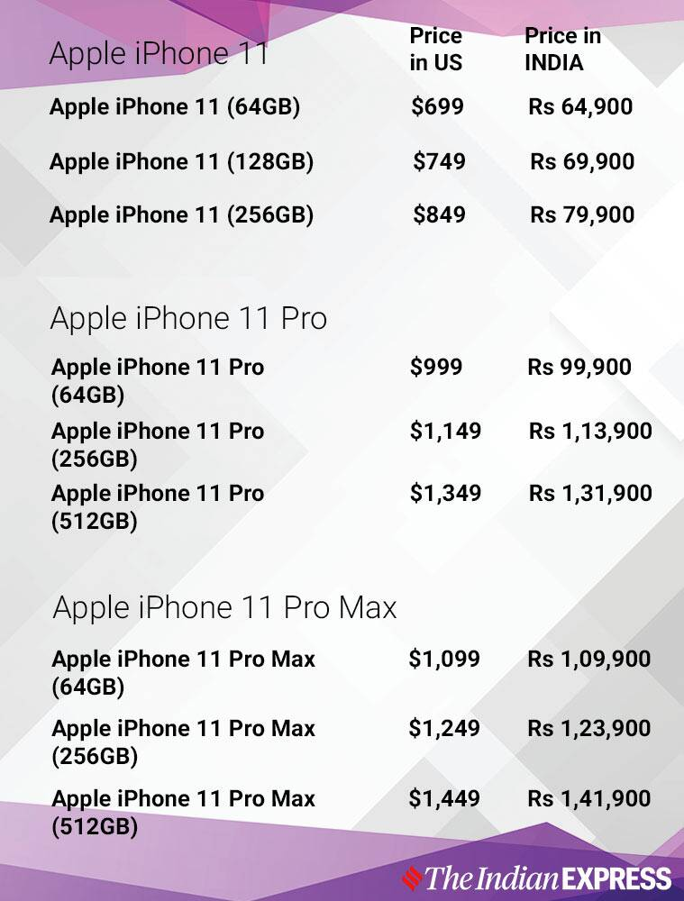 Apple Iphone 11 Cheaper In Us Dubai Full Comparison With