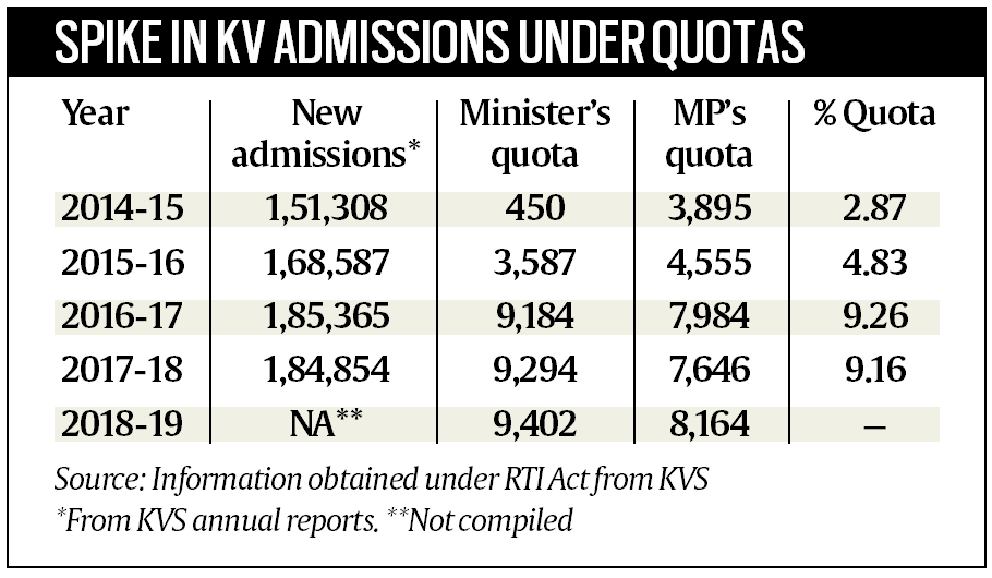 Kendriya Vidyalaya Sanghatan, Kendriya Vidyalaya quota, Kendriya Vidyalaya admission, Right to information act, Ministry of Human Resource development, Kendriya Vidyalaya admission session, education news