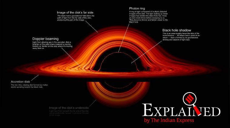 nasa new visualisation of black hole, new nasa black hole visualisation, here is how a black hole looks, nasa shows a new black hole visualisation