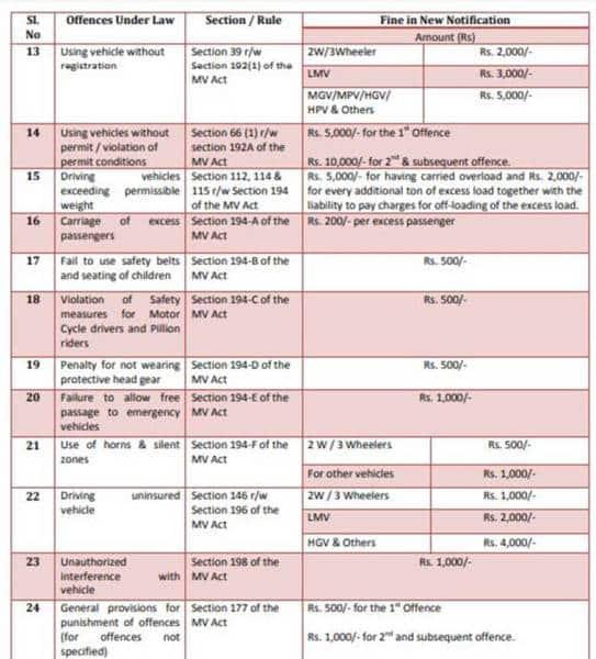 Revised-fines-Bengaluru-3-759