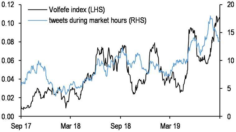 Donald Trump's tweets swing the market - the 'Volfefe' index proves it