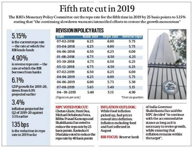 RBI monetary policy committee review rate cut, gdp growth rate