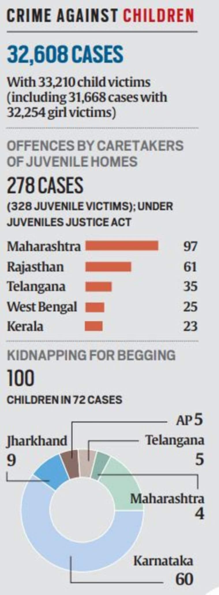 NCRB data: Crime against children