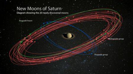 saturn new moons, 20 new moons of saturn, how many moons does saturn have, how many moons does jupiter have, which planet has the maximum number of moons in the solar system, saturn, jupiter
