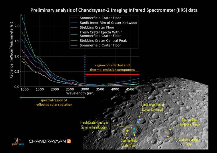 Chandrayaan-2, Chandrayaan-2 images, Chandrayaan-2 moon mission, ISRO, Chandrayaan-2 moon images, Chandrayaan-2 lunar surface images, Science news, Indian Express