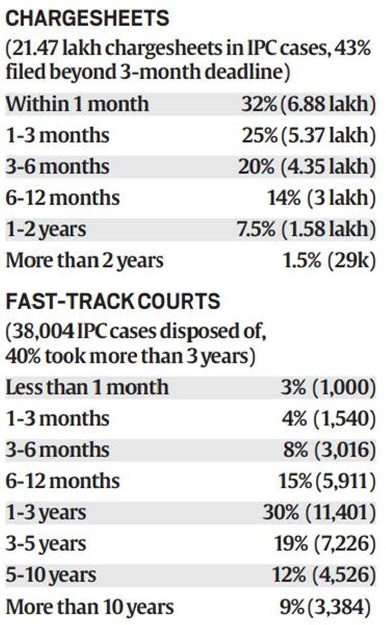 NCRB data on crime in india