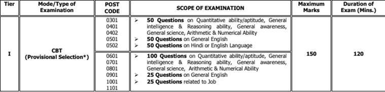 DRDO, DRDO CEPTAM, drdo septam exam date, drdo careers, drdo.gov.in, drdo jobs, govt jobs, defence research organisation, employment news, sarkari naukri, sarkari naukri result,