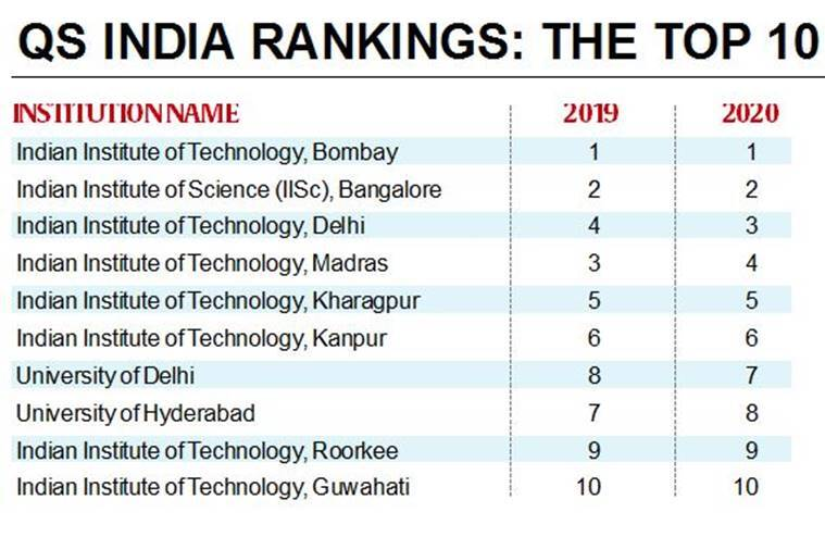 indian colleges global ranking, iits india college, iit delhi, iit bombay