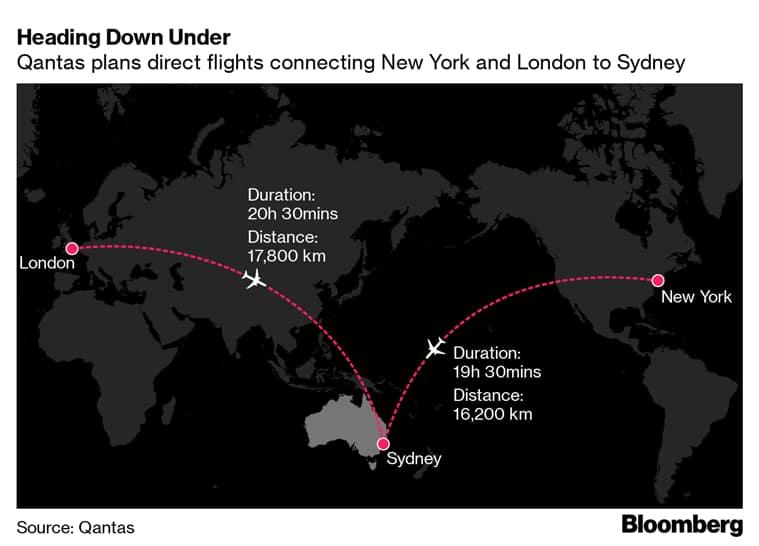 worlds newest longest flight on board worlds newest longest flight, Qantas airways, Boeing, 20 hour flight, indian express