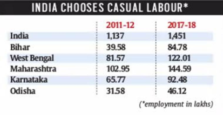 India Inc, labour contract, hiring labour through contract in india, PM economic advisory council study, unemployment in india, formal employment in india, indian express news