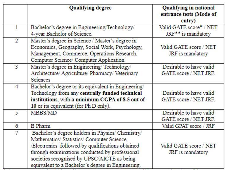 IISc, college admission, iisc admission, iisc.ac.in, NET, GATE 2020, education news