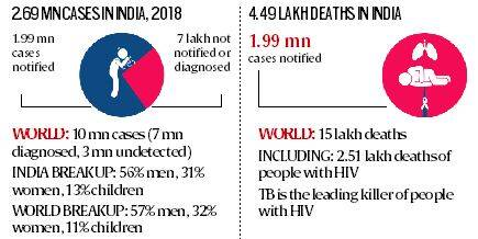TB burden in India and world, and the declining rates