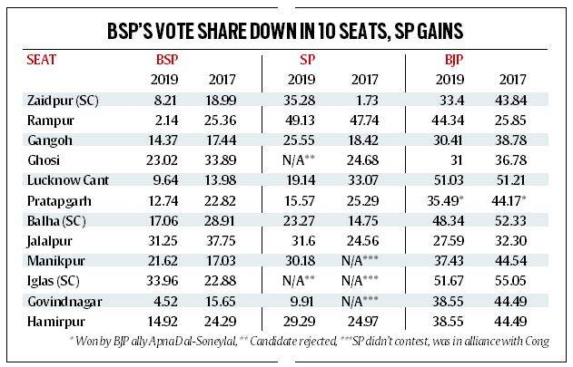 Uttar Pradesh bypolls, decoding UP bypoll results, BSP vote share in UP bypolls, mayawati, samajwadi party, bjp, indian express