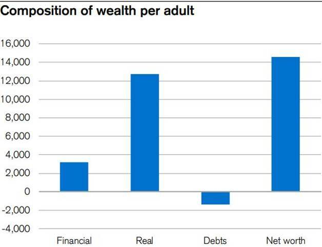 Rich Chinese outnumber wealthy Americans for first time: Credit Suisse