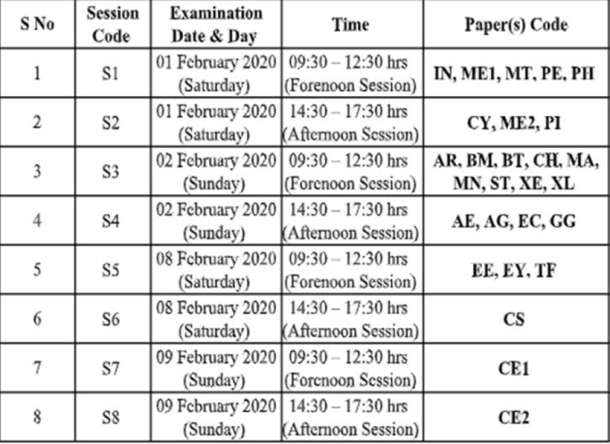 IIT-Delhi, GATE 2020, gate 2020, gate 2020 schedule, gate 2020 exam date, Graduate Aptitude Test in Engineering 2020, how to clear gate 2020