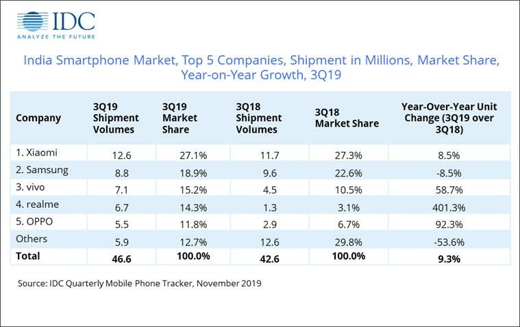 India smartphone market ships record 46.6million units in Q3 2019: IDC