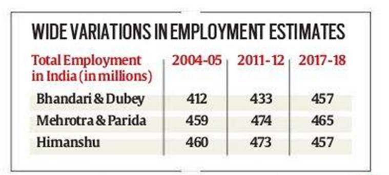 India job rate, unemployment india data, employment data india, india jobs data, Employment decline india research paper,  Santosh Mehrotra Jajati K Parida academic paper, academic paper on employment, indian express news