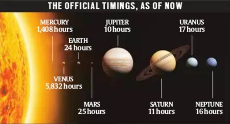 Saturn, Venus, Solar System, astronomy, days on venus, saturn, jupiter, day length, solar winds, Milky Way, Indian Express