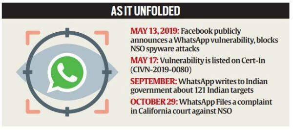 Explained: WhatsApp's case vs Israeli spyware firm NSO, and how attack happened