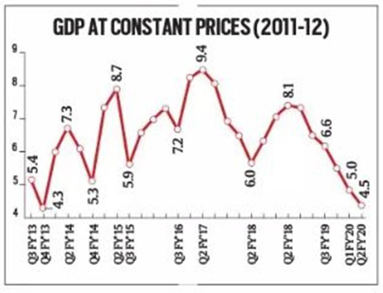 GDP growth, GDP, India Inc, Manmohan Singh, unemployment, job crisis, economy, development, Nirmala Sitharaman, Indian Express