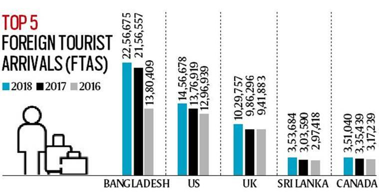 Telling Numbers: Countries that dominated tourist arrivals in India in last 3 years