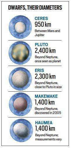 Fact Check: Five dwarf planets and a new candidate — how is it decided?