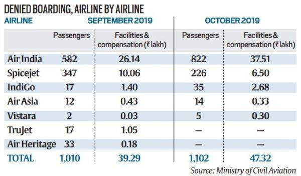 Telling Numbers: 3,800 denied boarding in June, 48,000 affected by cancellations in July