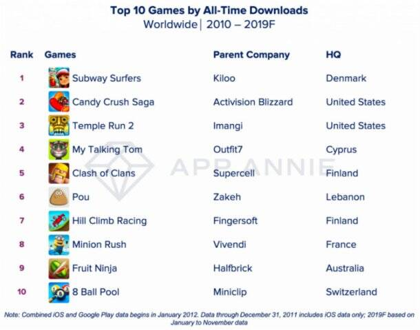 best mobile games of the decade, Subway Surfers, Candy Crush Saga, Temple Run 2, My Talking Tom, Clash of Clans, Pou, Hill Climb Racing, Minion Rush, Fruit Ninja, 8 Ball Pool