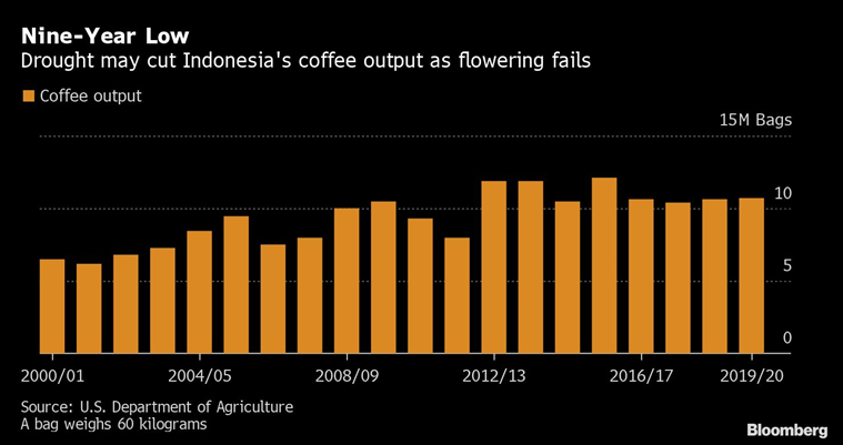 Jolt of espresso may cost more as drought wilts Indonesia's coffee