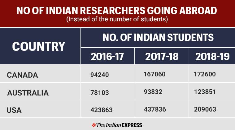 HRD Ministry, best colleges to pursue research, PhD USA, foreign research India. scholarship foreign, visa USA, college protests, study abroad, indian researchers abroad, education abroad, education news