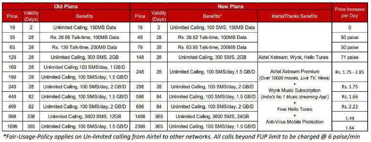 airtel revised tariffs, airtel new prepaid plans, airtel new prepaid packs, airtel data packs, airtel december 3 data pack