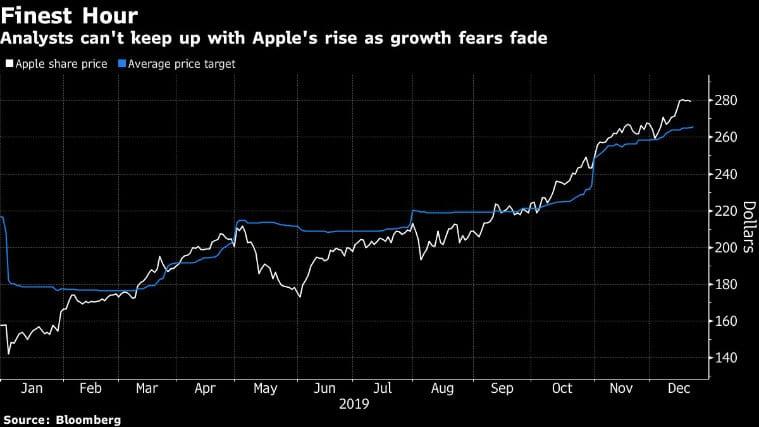 apple growth, apple iphone growth, apple sales