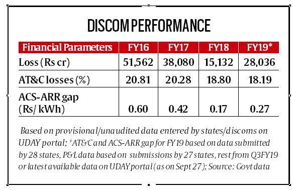 UDAY scheme, india discom sector, discom sector losses, discom in power sector, electricity rate, power tariffs