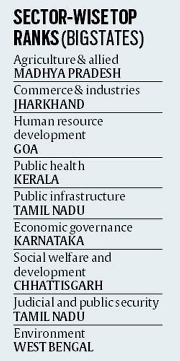 Good Governance Index, Good Governance Index Report, Good Governance Day, Good Governance, Express Explained, Indian Express