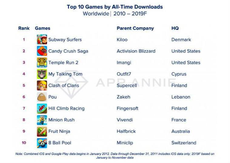 Facebook, whatsApp, most downloaded app, most downloaded app of the decade, Facebook Messenger, Tinder, Netflix, Subway Surgers, Candy Crush Saga, most popular game app, App Store, Google Play Store