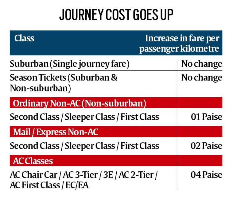 Year of action on railway starts with new fares trials