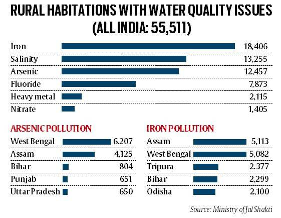 water contamination, arsenic in water, drinking water quality, water quality in rural india, indian express explained