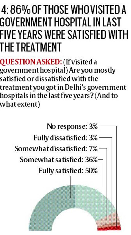 delhi governance survey, mohalla clinics delhi, aam aadmi party govt school reform, health sector delhi govt, Lokniti-CSDS survey,