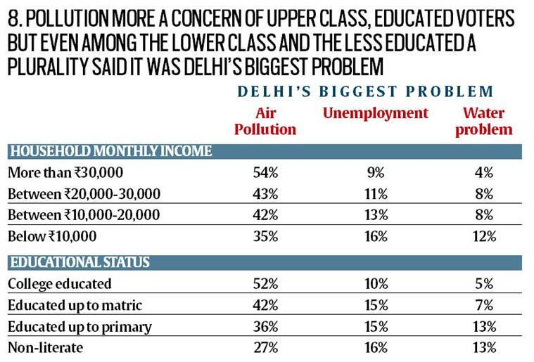 Aam Aadmi Party, Delhi govt, AAP Delhi, Delhi pollution, Delhi assembly elections, aap govt health education sector, Centre for the Study of Developing Societies (CSDS) survey delhi
