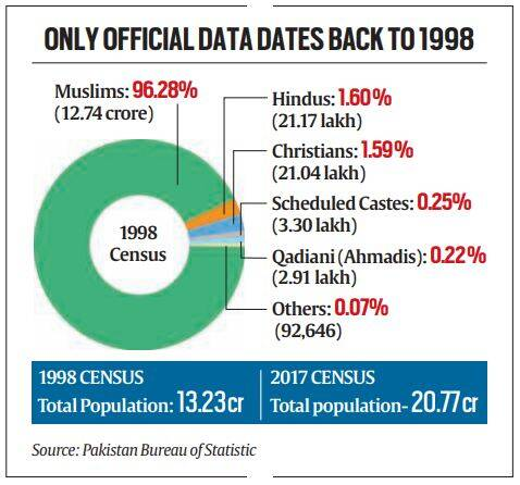 Two years after it counted population, Pakistan silent on minority numbers